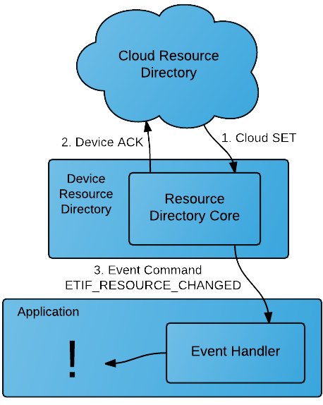Device Downstream - Cloud SET